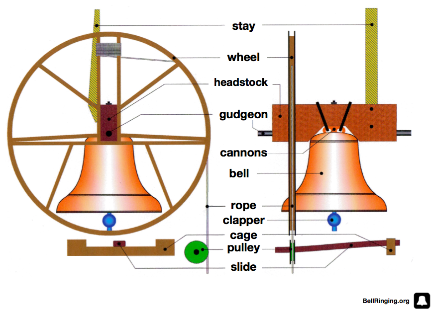 The Bell Tower A Gl Canile Housing One Of Largest Sets Change Ringing Bells In World Perth Australia